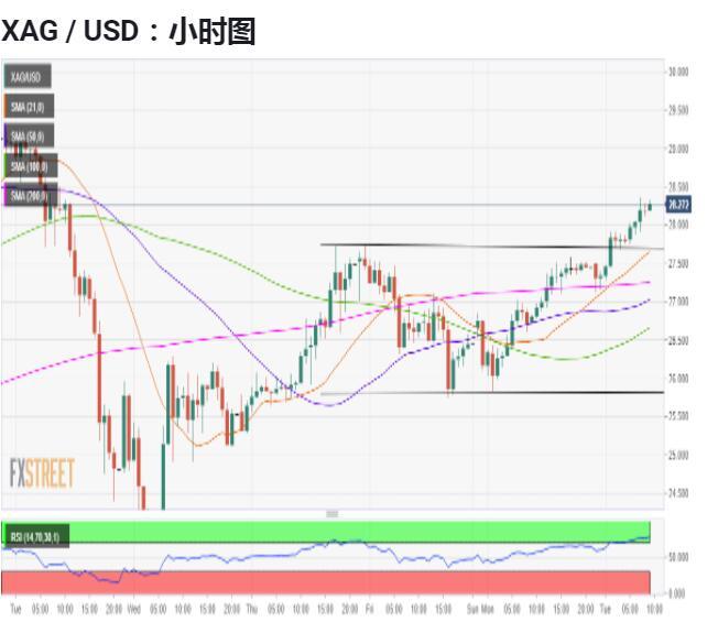 白银价格分析:XAG / USD将测试多年高点29.85美元